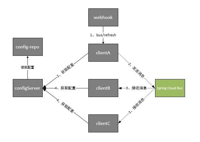 springcloud(九):配置中心和消息总线(配置中心终结版) - 纯洁